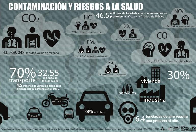 Resultado de imagen para contaminacion gasolina infografia